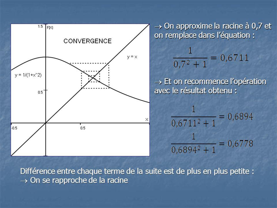 On approxime la racine à 0,7 et on remplace dans léquation : On approxime la racine à 0,7 et on remplace dans léquation : Et on recommence lopération