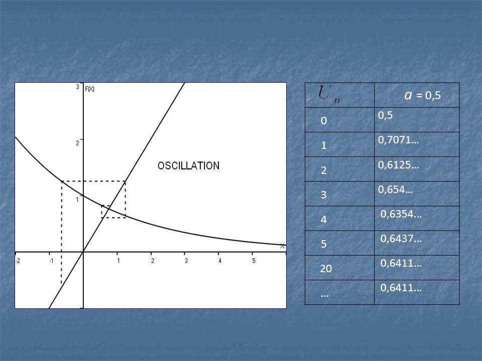 a = 0,5 0 0,5 1 0,7071… 2 0,6125… 3 0,654… 4 0,6354... 5 0,6437... 20 0,6411... …