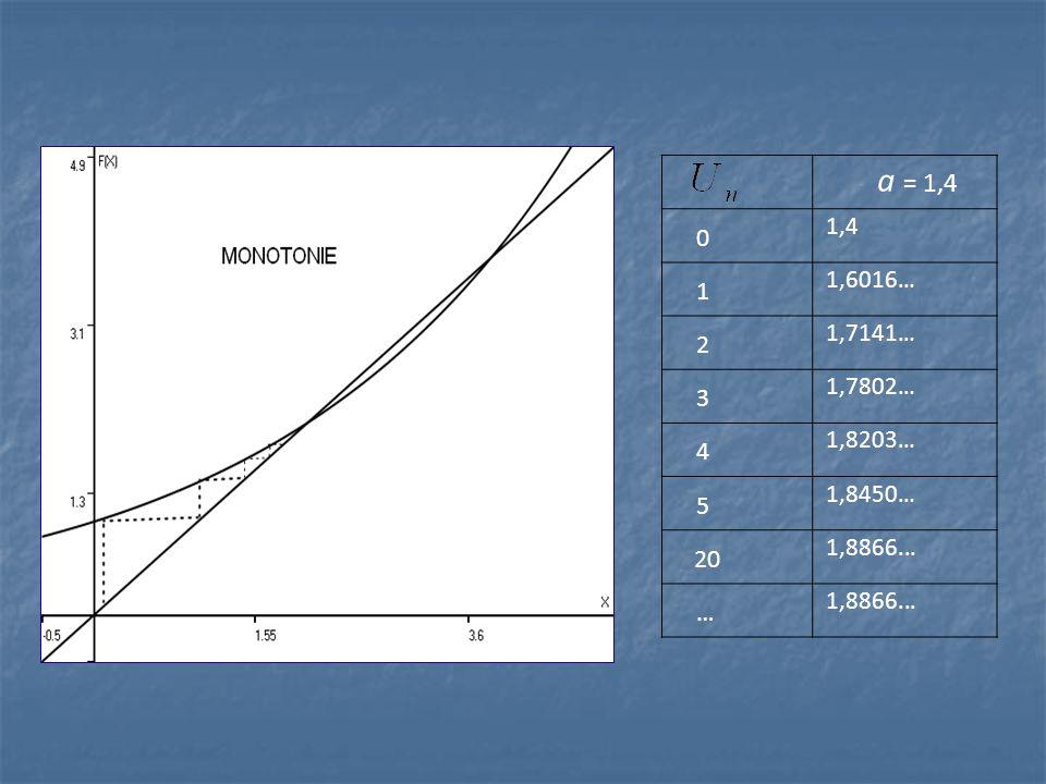 a = 1,4 0 1,4 1 1,6016… 2 1,7141… 3 1,7802… 4 1,8203… 5 1,8450… 20 1,8866... …
