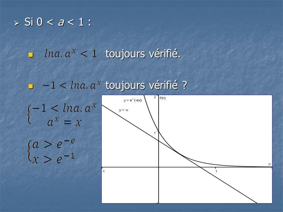 Si 0 < a < 1 : Si 0 < a < 1 : toujours vérifié. toujours vérifié. toujours vérifié ? toujours vérifié ?