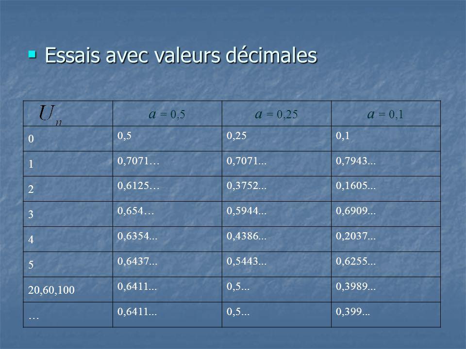 Essais avec valeurs décimales Essais avec valeurs décimales a = 0,5 a = 0,25 a = 0,1 0 0,50,250,1 1 0,7071…0,7071...0,7943... 2 0,6125…0,3752...0,1605