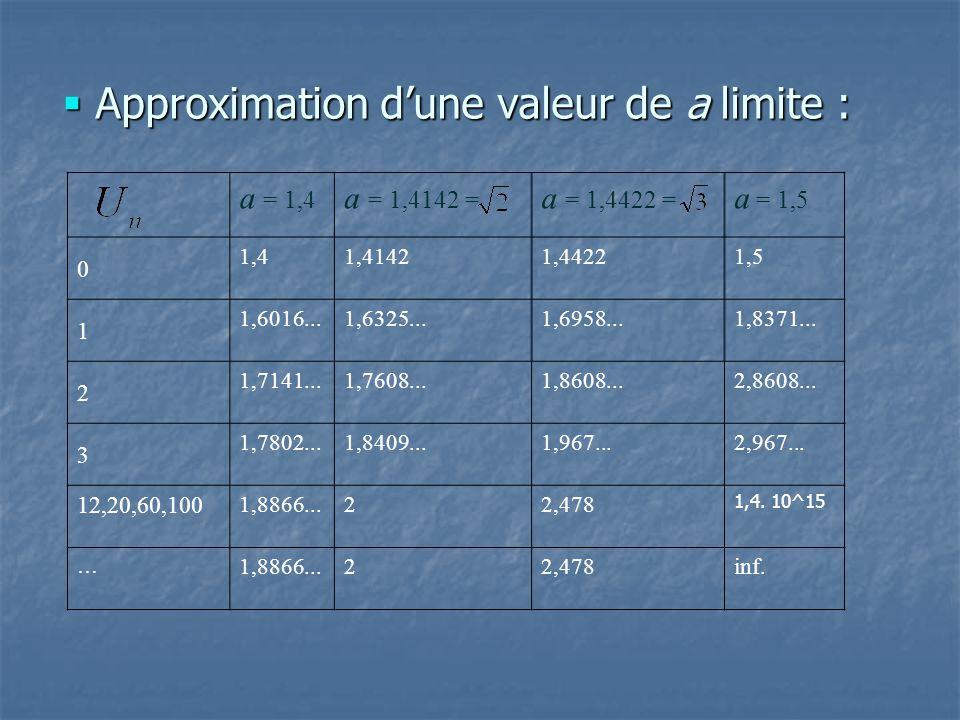 Conjectures Valeur pivot entre 1,4 et 1,5 Valeur pivot entre 1,4 et 1,5 Si o < a < 1,44..