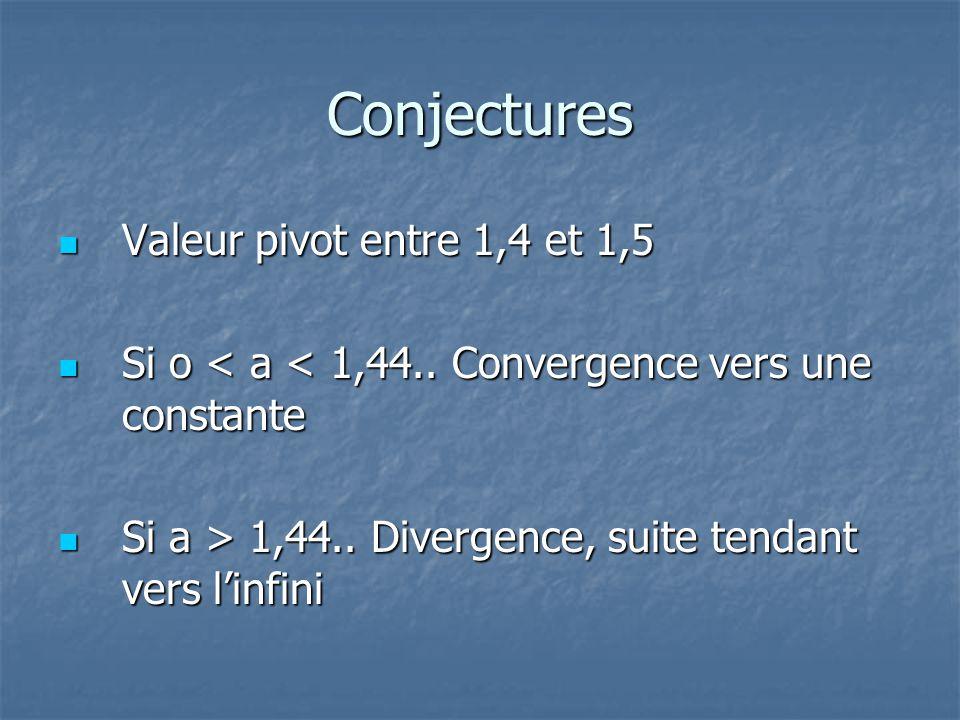 Conjectures Valeur pivot entre 1,4 et 1,5 Valeur pivot entre 1,4 et 1,5 Si o < a < 1,44.. Convergence vers une constante Si o < a < 1,44.. Convergence