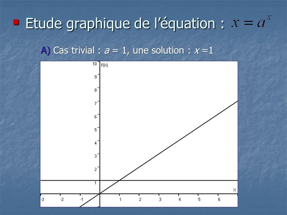 B) Pour 0 < a < 1 : exponentielle décroissante, une solution une solution