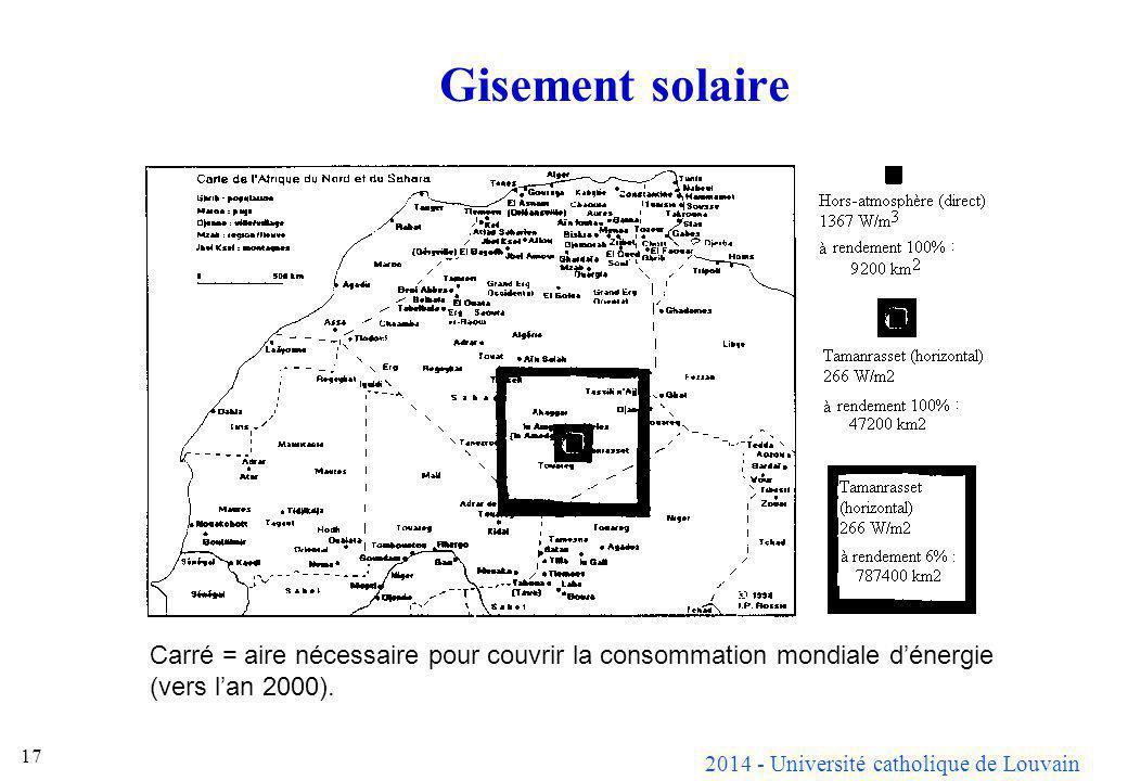 2014 - Université catholique de Louvain 17 Gisement solaire Carré = aire nécessaire pour couvrir la consommation mondiale dénergie (vers lan 2000).