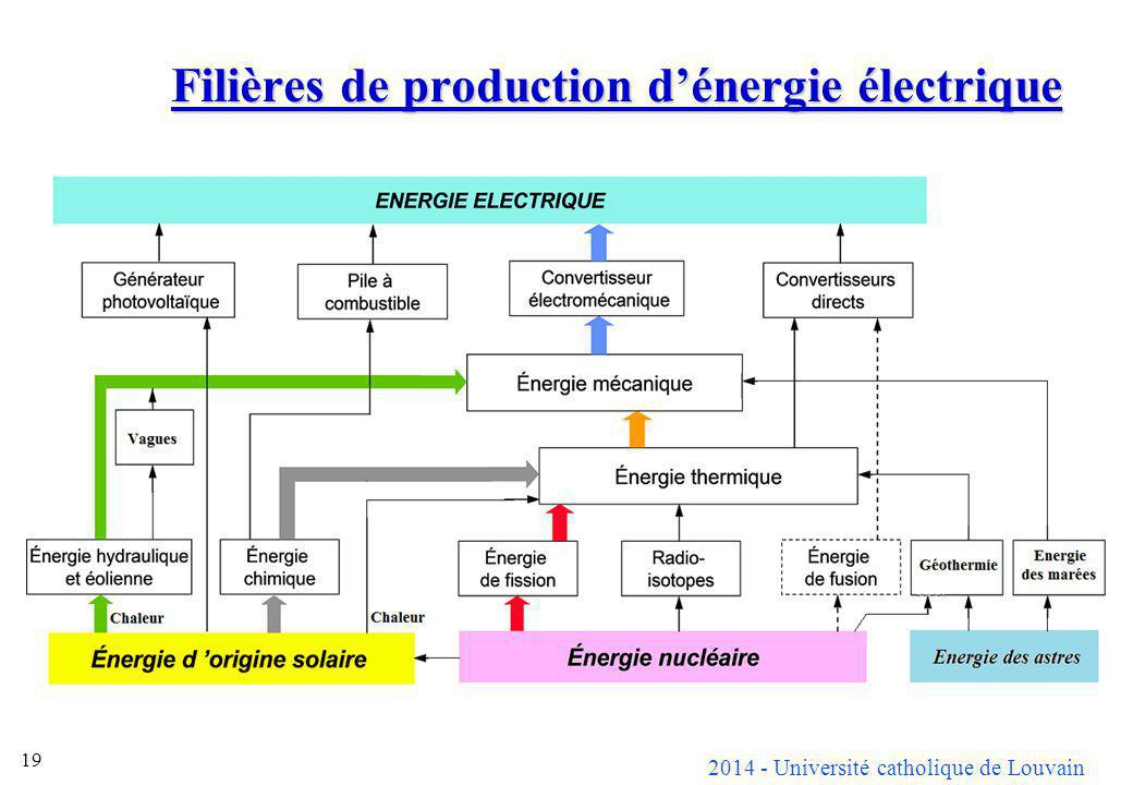 2014 - Université catholique de Louvain 19 Filières de production dénergie électrique