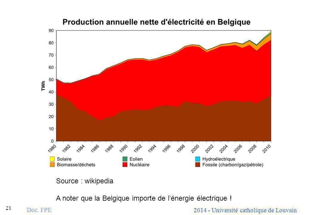 2014 - Université catholique de Louvain 21 Doc. FPE Source : wikipedia A noter que la Belgique importe de lénergie électrique !