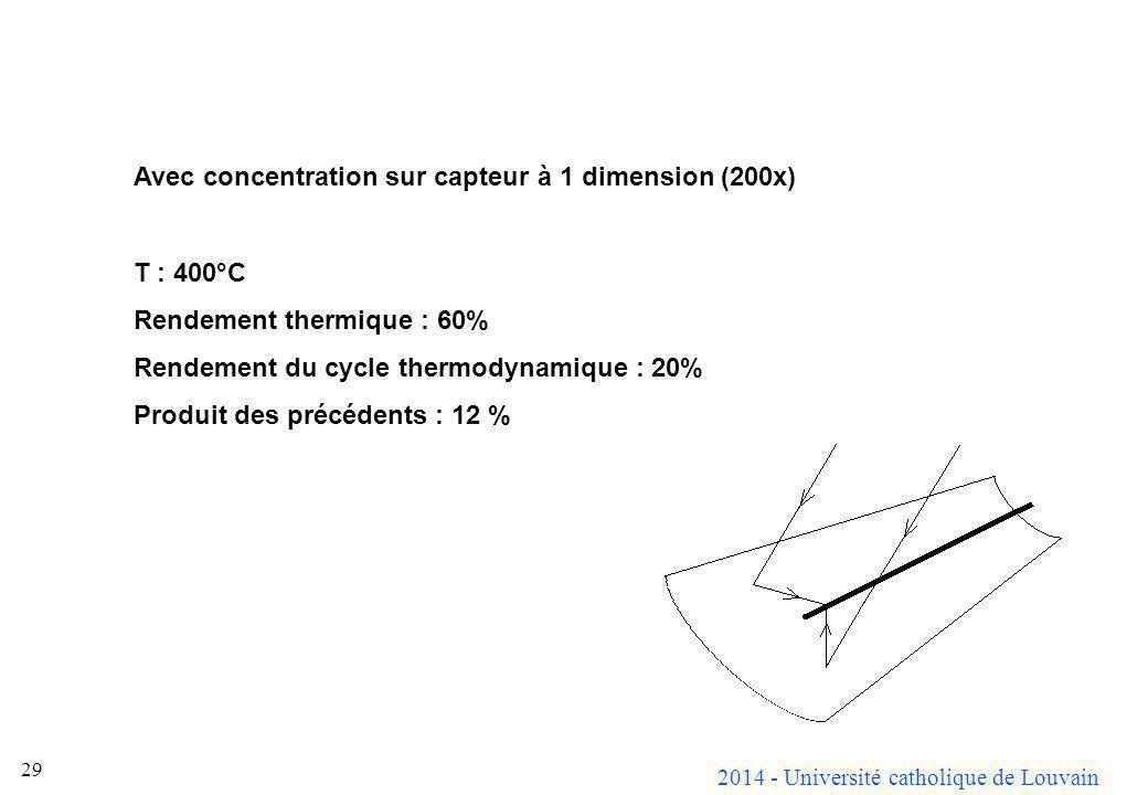 2014 - Université catholique de Louvain 29 Avec concentration sur capteur à 1 dimension (200x) T : 400°C Rendement thermique : 60% Rendement du cycle