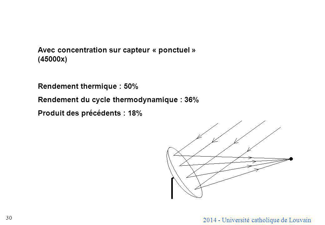 2014 - Université catholique de Louvain 30 Avec concentration sur capteur « ponctuel » (45000x) Rendement thermique : 50% Rendement du cycle thermodyn