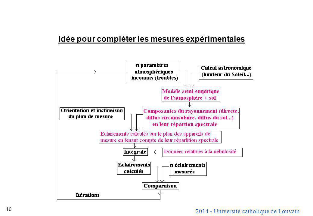 2014 - Université catholique de Louvain 40 Idée pour compléter les mesures expérimentales