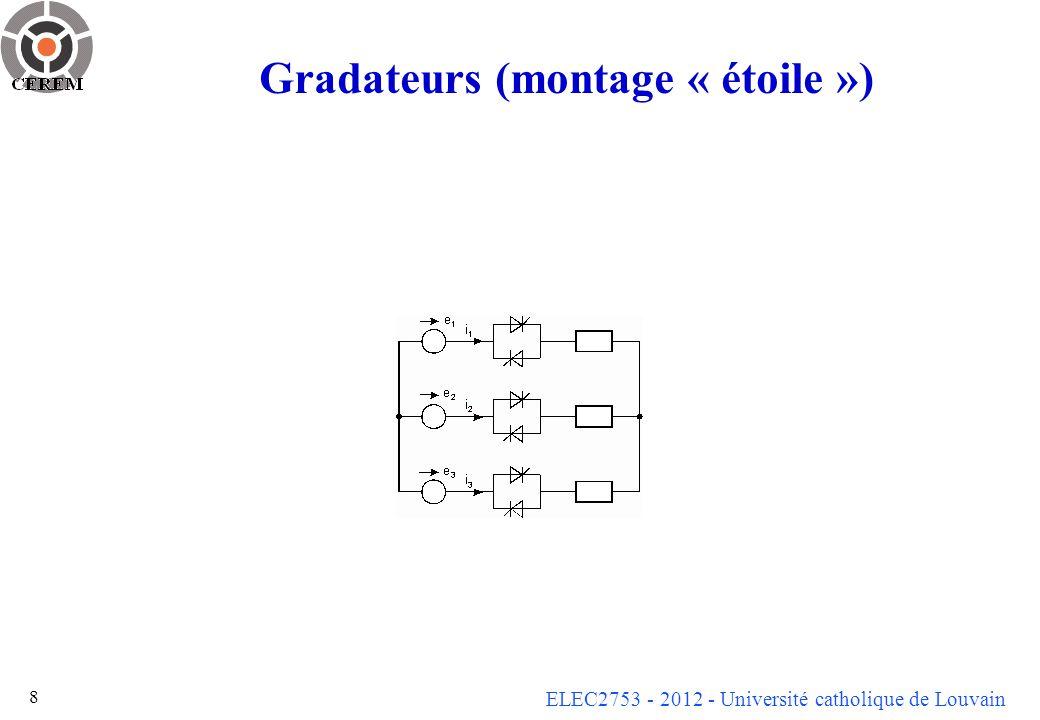 ELEC2753 - 2012 - Université catholique de Louvain 9 Gradateurs (montage « triangle » sur charge résistive)