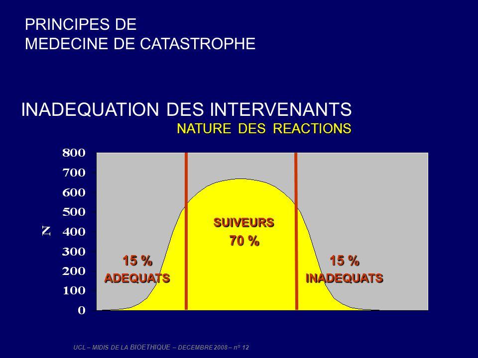 UCL – MIDIS DE LA BIOETHIQUE – DECEMBRE 2008 – n° 12 PRINCIPES DE MEDECINE DE CATASTROPHE INADEQUATION DES INTERVENANTS NATURE DES REACTIONS 15 % 70 %