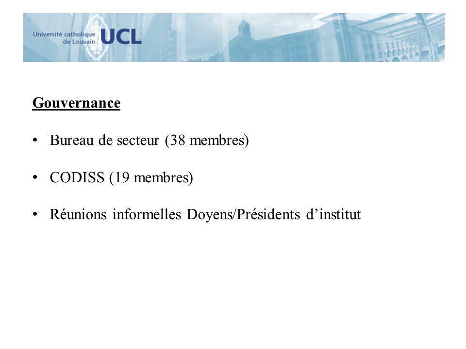 Gouvernance Bureau de secteur (38 membres) CODISS (19 membres) Réunions informelles Doyens/Présidents dinstitut