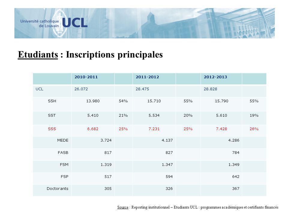 Etudiants : Inscriptions principales 2010-20112011-20122012-2013 UCL26.07228.47528.828 SSH13.98054%15.71055%15.79055% SST5.41021%5.53420%5.61019% SSS6