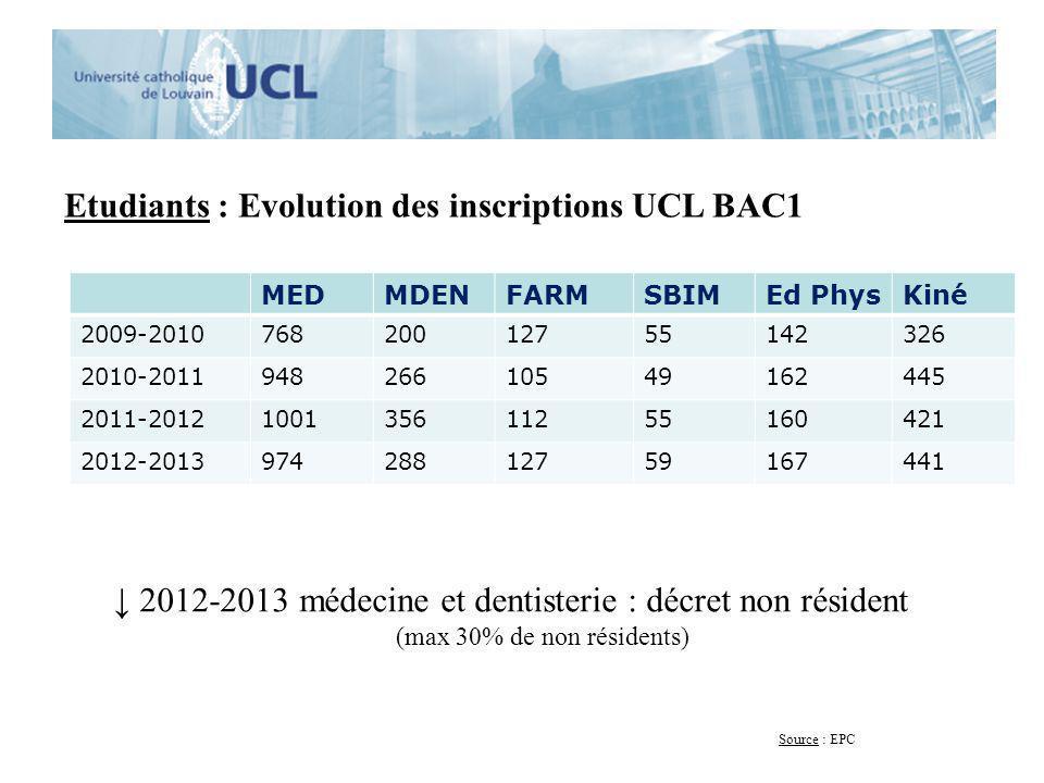 Etudiants : Evolution des inscriptions UCL BAC1 MEDMDENFARMSBIMEd PhysKiné 2009-201076820012755142326 2010-201194826610549162445 2011-2012100135611255