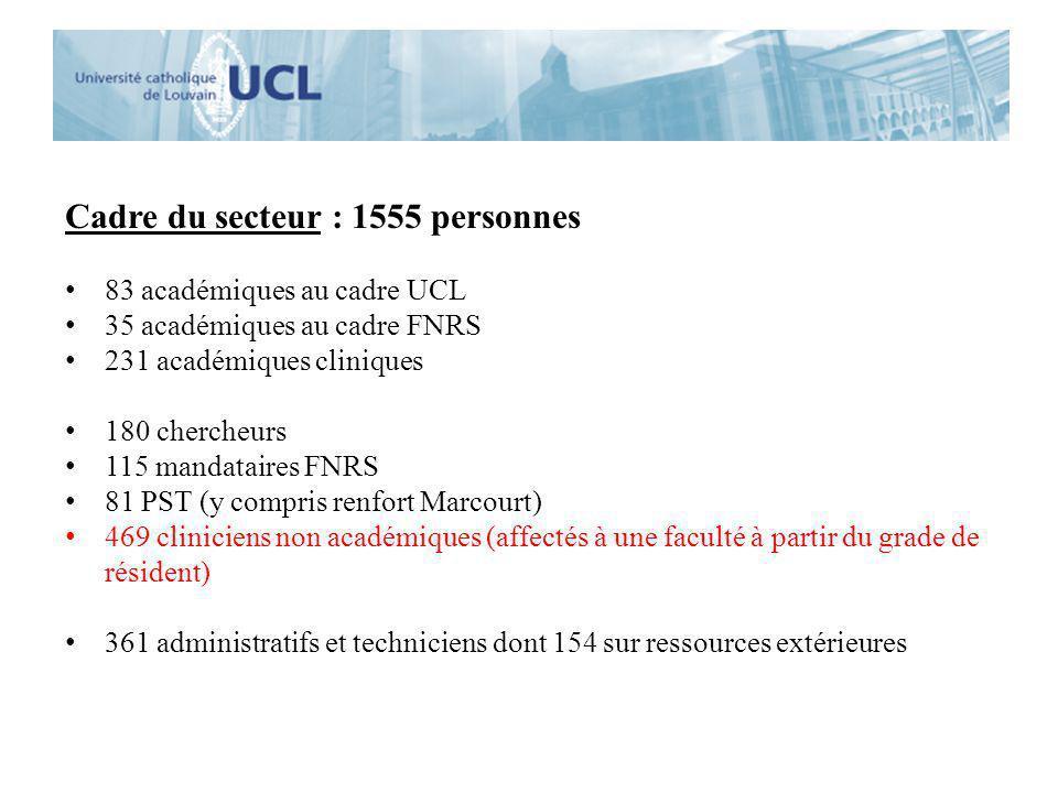 Cadre du secteur : 1555 personnes 83 académiques au cadre UCL 35 académiques au cadre FNRS 231 académiques cliniques 180 chercheurs 115 mandataires FN