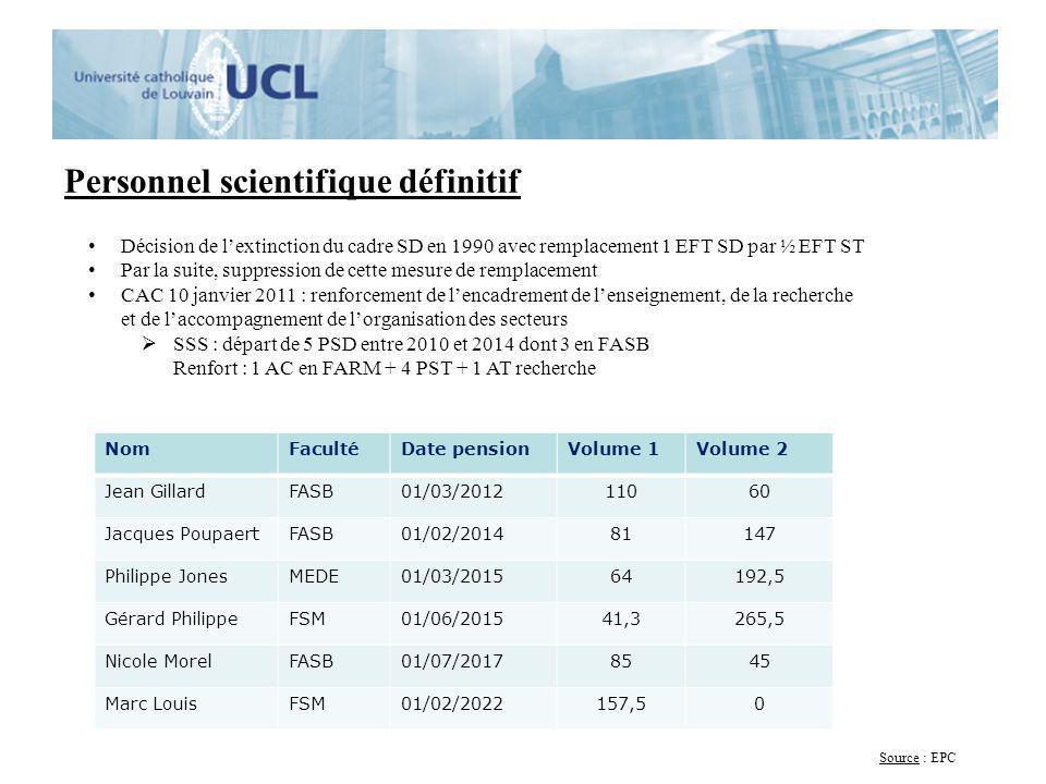 Personnel scientifique définitif NomFacultéDate pensionVolume 1Volume 2 Jean GillardFASB01/03/201211060 Jacques PoupaertFASB01/02/201481147 Philippe J