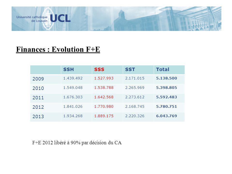 Finances : Evolution F+E SSHSSSSSTTotal 2009 1.439.4921.527.9932.171.0155.138.500 2010 1.549.0481.538.7882.265.9695.398.805 2011 1.676.3031.642.5682.2