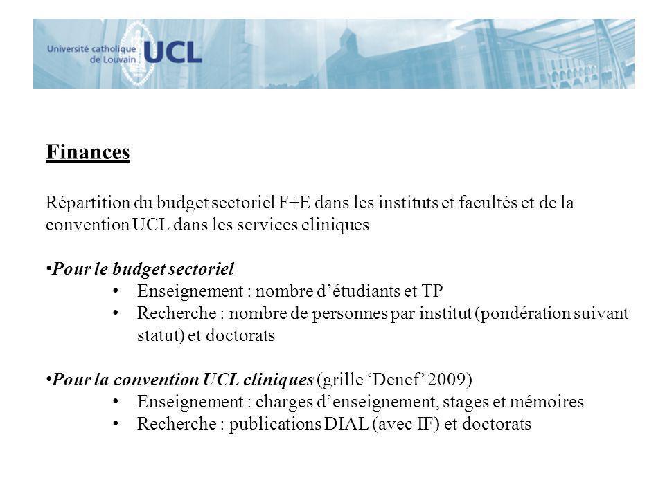 Finances Répartition du budget sectoriel F+E dans les instituts et facultés et de la convention UCL dans les services cliniques Pour le budget sectori