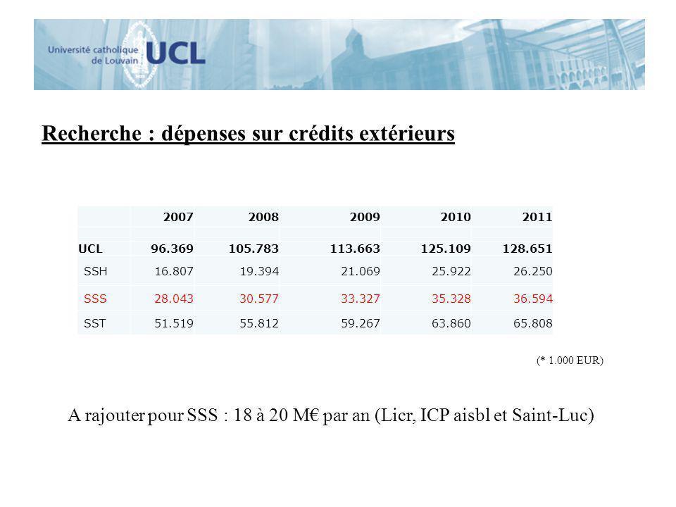 Recherche : dépenses sur crédits extérieurs 20072008200920102011 UCL96.369105.783113.663125.109128.651 SSH16.80719.39421.06925.92226.250 SSS28.04330.5