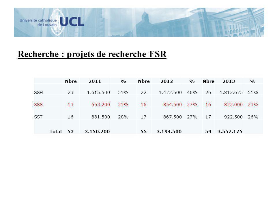 Recherche : projets de recherche FSR Nbre2011%Nbre2012%Nbre2013% SSH231.615.50051%221.472.50046%261.812.67551% SSS13653.20021%16854.50027%16822.00023%