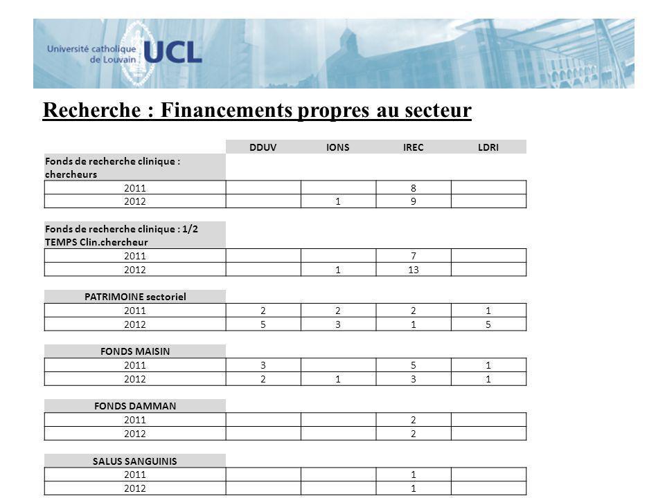 Recherche : Financements propres au secteur DDUVIONSIRECLDRI Fonds de recherche clinique : chercheurs 2011 8 2012 19 Fonds de recherche clinique : 1/2
