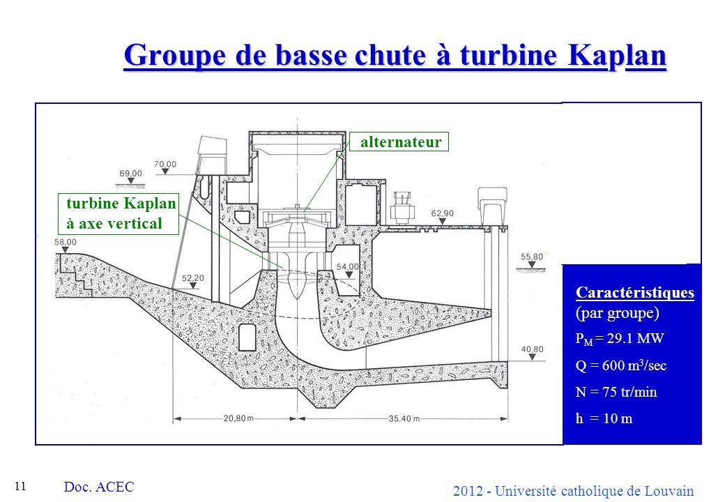 2012 - Université catholique de Louvain 11 Groupe de basse chute à turbine Kaplan Doc. ACEC alternateur turbine Kaplan à axe vertical Caractéristiques