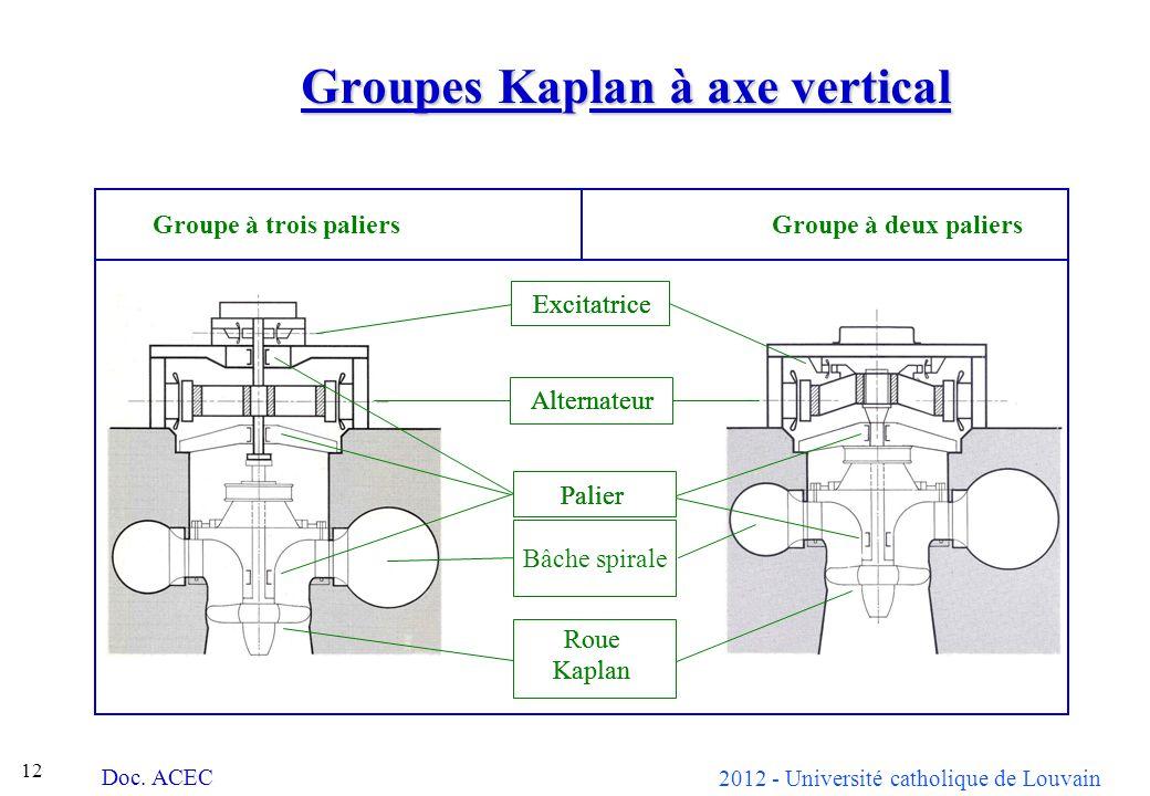 2012 - Université catholique de Louvain 12 Excitatrice Alternateur Palier Volute Roue Kaplan Groupes Kaplan à axe vertical Groupe à trois paliers Grou