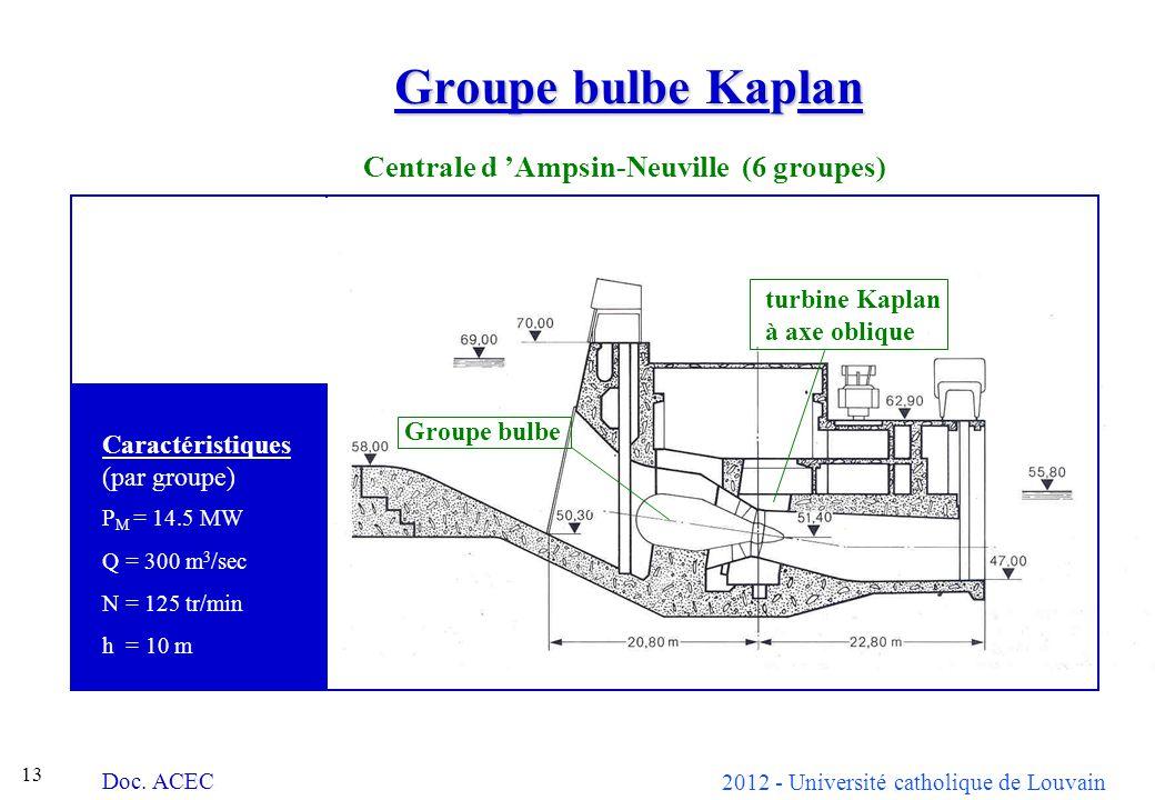 2012 - Université catholique de Louvain 13 Groupe bulbe Kaplan Doc. ACEC Centrale d Ampsin-Neuville (6 groupes) Groupe bulbe turbine Kaplan à axe obli
