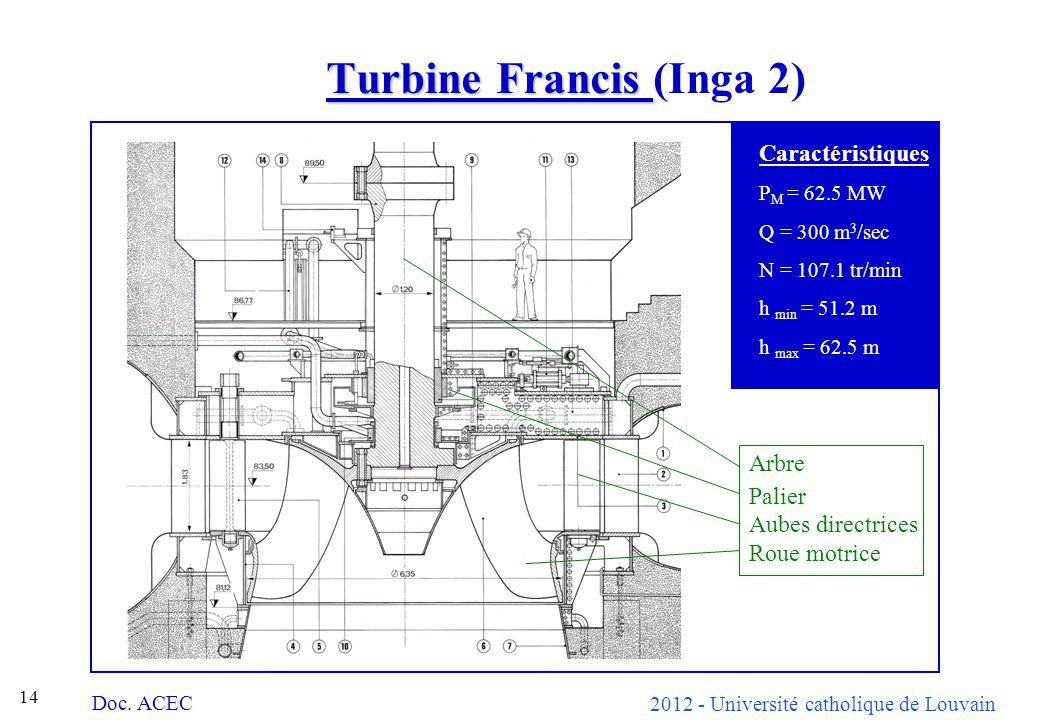 2012 - Université catholique de Louvain 14 Turbine Francis Turbine Francis (Inga 2) Caractéristiques P M = 62.5 MW Q = 300 m 3 /sec N = 107.1 tr/min h min = 51.2 m h max = 62.5 m Doc.