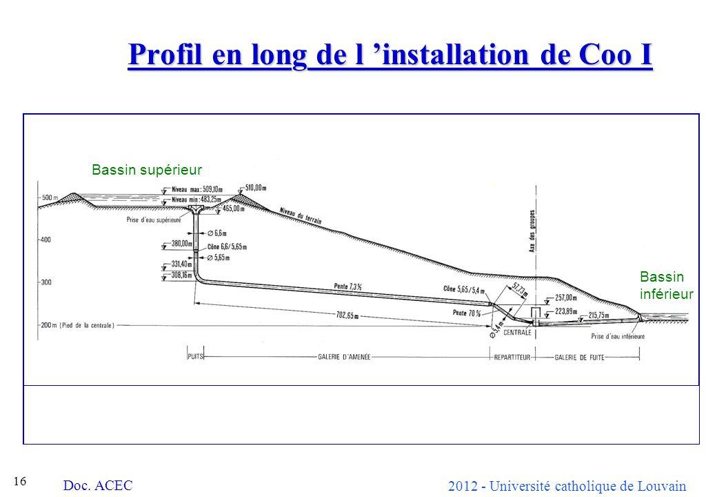 2012 - Université catholique de Louvain 16 Profil en long de l installation de Coo I Doc. ACEC Bassin supérieur Bassin inférieur