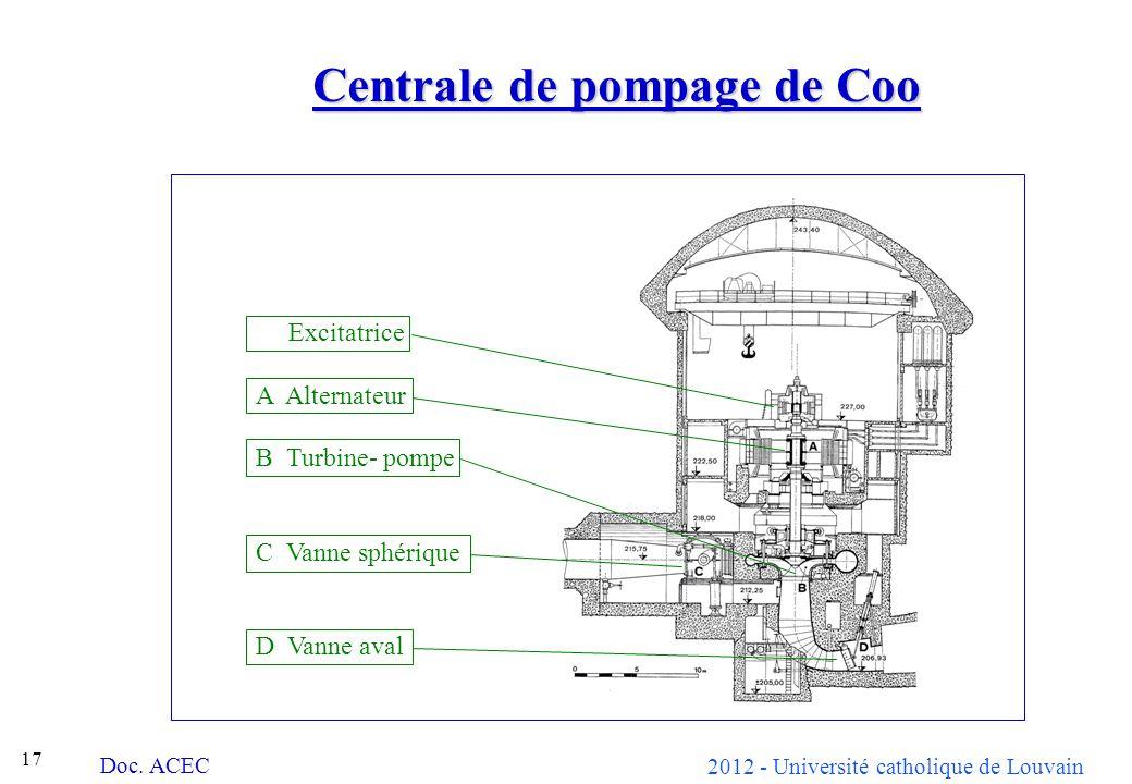 2012 - Université catholique de Louvain 17 Centrale de pompage de Coo Excitatrice A Alternateur B Turbine- pompe C Vanne sphérique D Vanne aval Doc.