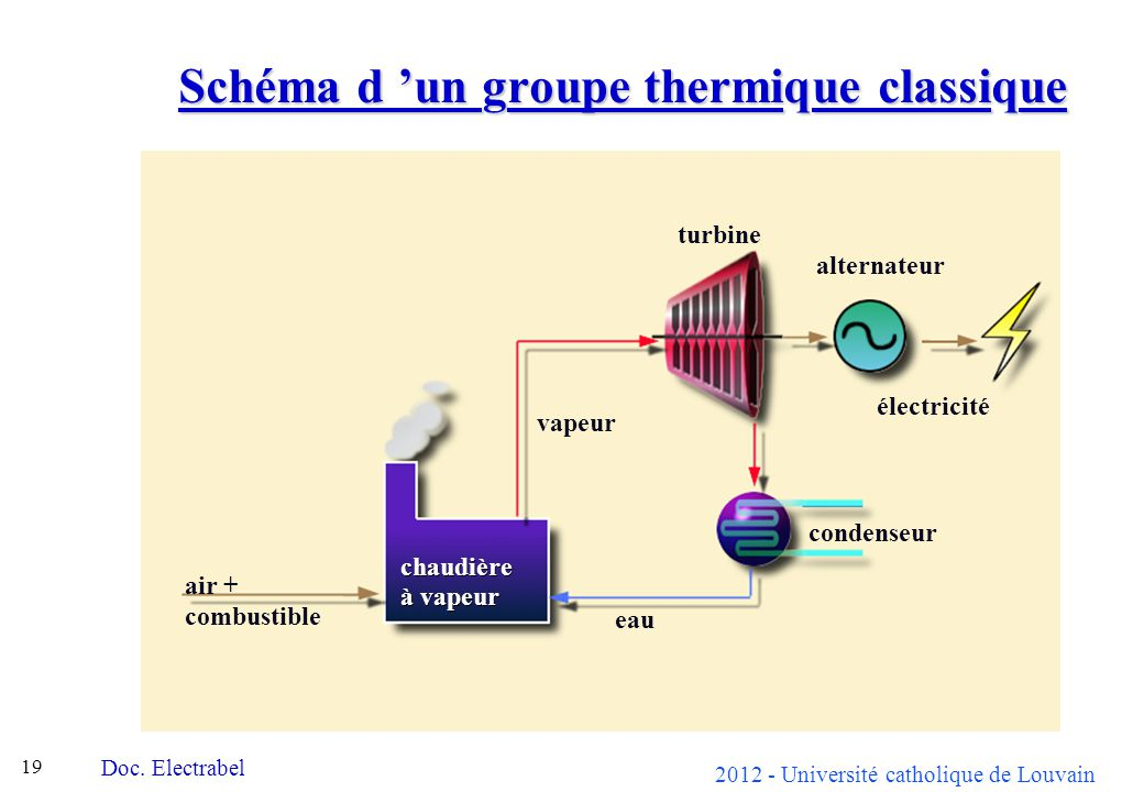 2012 - Université catholique de Louvain 19 Schéma d un groupe thermique classique chaudière à vapeur turbine alternateur condenseur vapeur air + eau combustible électricité Doc.