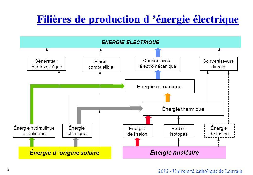 2012 - Université catholique de Louvain 2 Filières de production d énergie électrique ENERGIE ELECTRIQUE Générateur photovoltaïque Pile à combustible