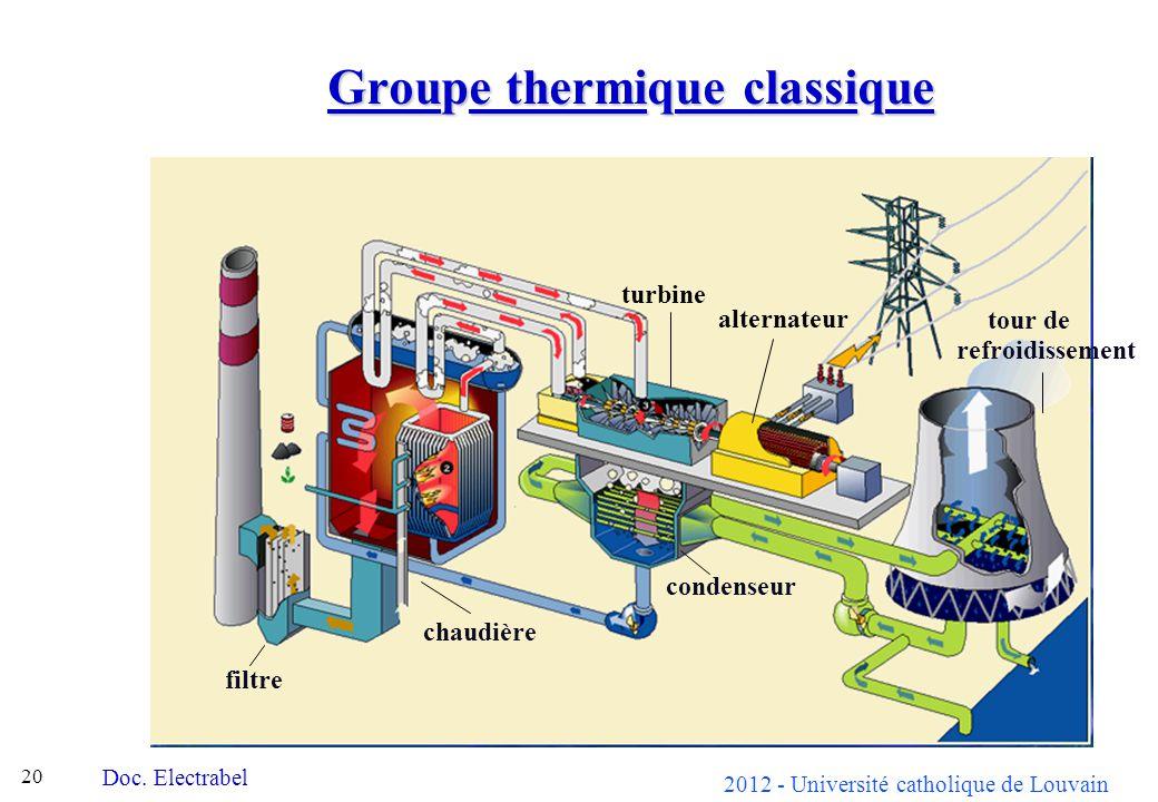 2012 - Université catholique de Louvain 20 Groupe thermique classique Doc. Electrabel chaudière condenseur filtre tour de refroidissement alternateur