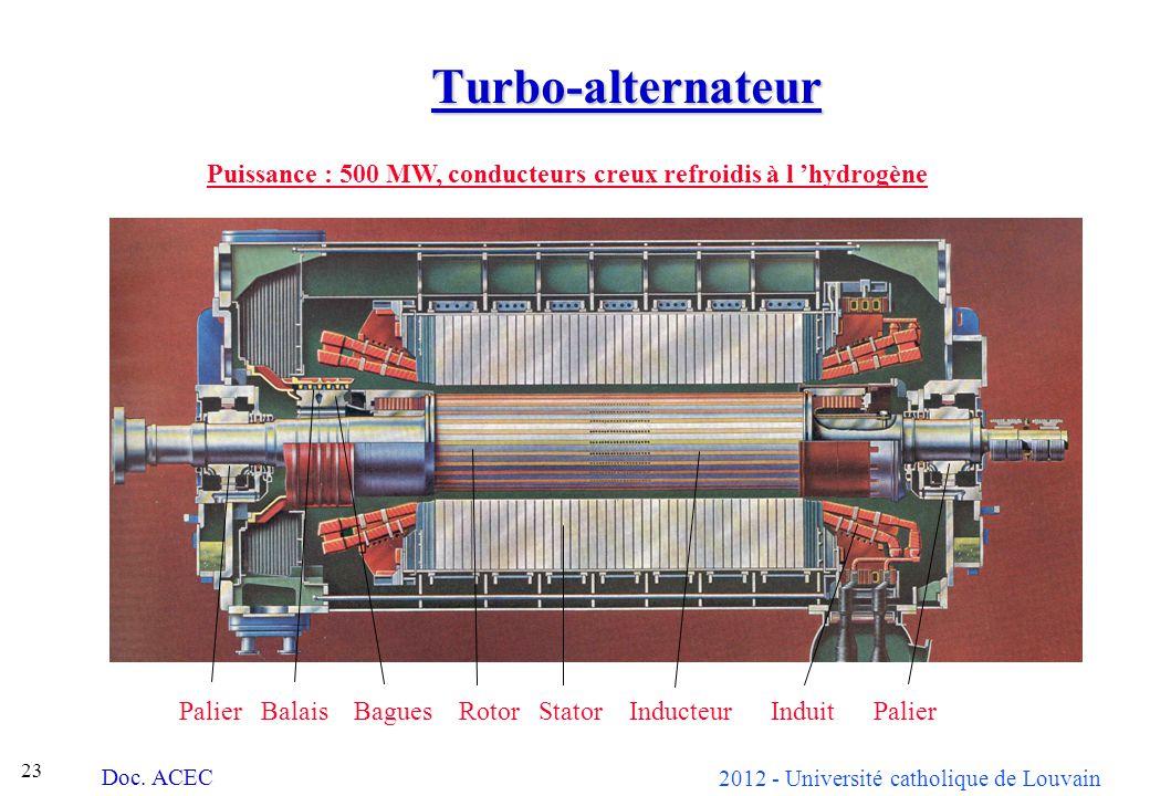2012 - Université catholique de Louvain 23 Turbo-alternateur Doc. ACEC Puissance : 500 MW, conducteurs creux refroidis à l hydrogène Palier Balais Bag