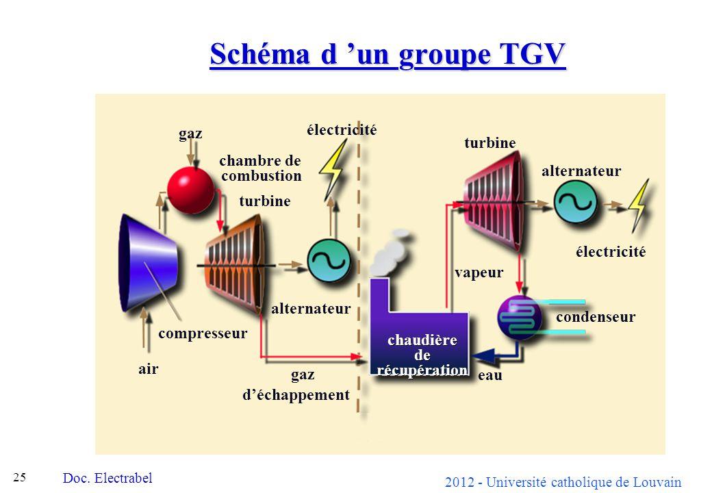 2012 - Université catholique de Louvain 25 Schéma d un groupe TGV chaudière de récupération turbine alternateur condenseur vapeur alternateur turbine gaz chambre de combustion air électricité gaz déchappement électricité eau compresseur Doc.
