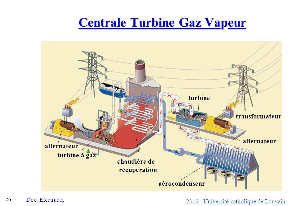 2012 - Université catholique de Louvain 26 Centrale Turbine Gaz Vapeur Doc. Electrabel alternateur turbine à gaz chaudière de récupération turbine tra
