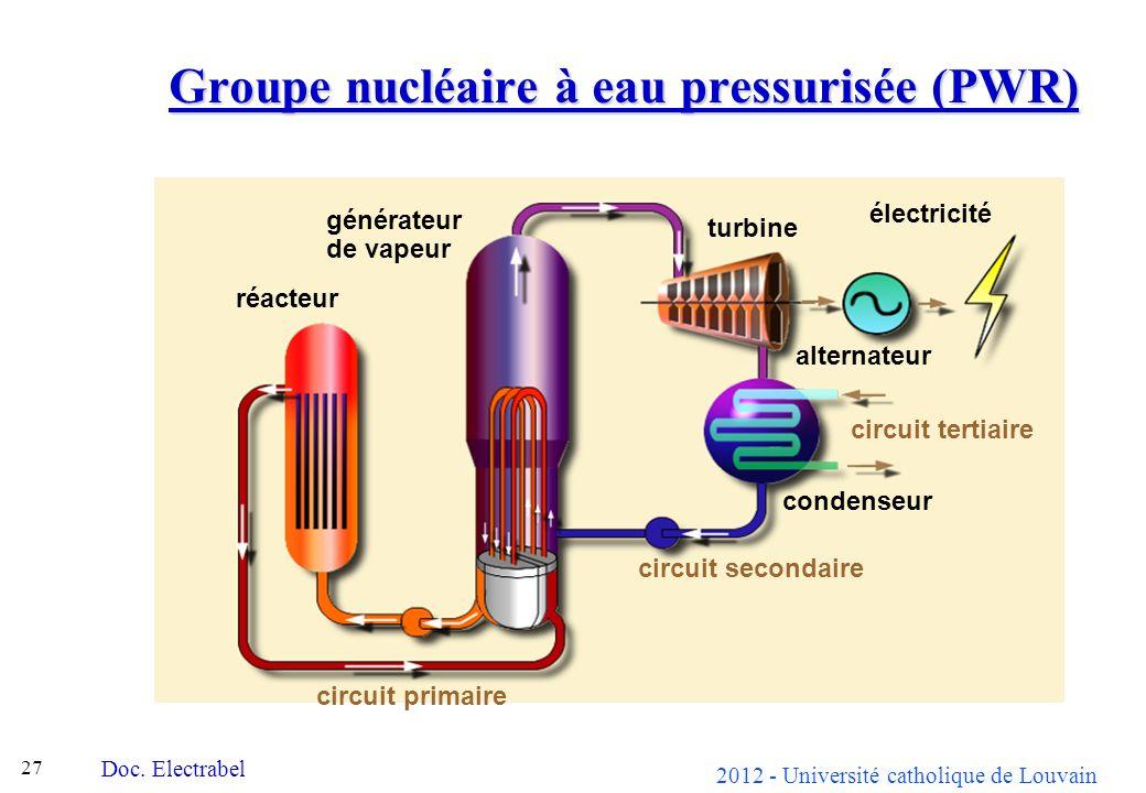 2012 - Université catholique de Louvain 27 Groupe nucléaire à eau pressurisée (PWR) réacteur générateur de vapeur turbine condenseur alternateur électricité circuit primaire circuit secondaire circuit tertiaire Doc.