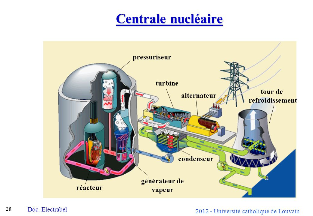 2012 - Université catholique de Louvain 28 Centrale nucléaire réacteur pressuriseur générateur de vapeur turbine condenseur alternateur tour de refroi
