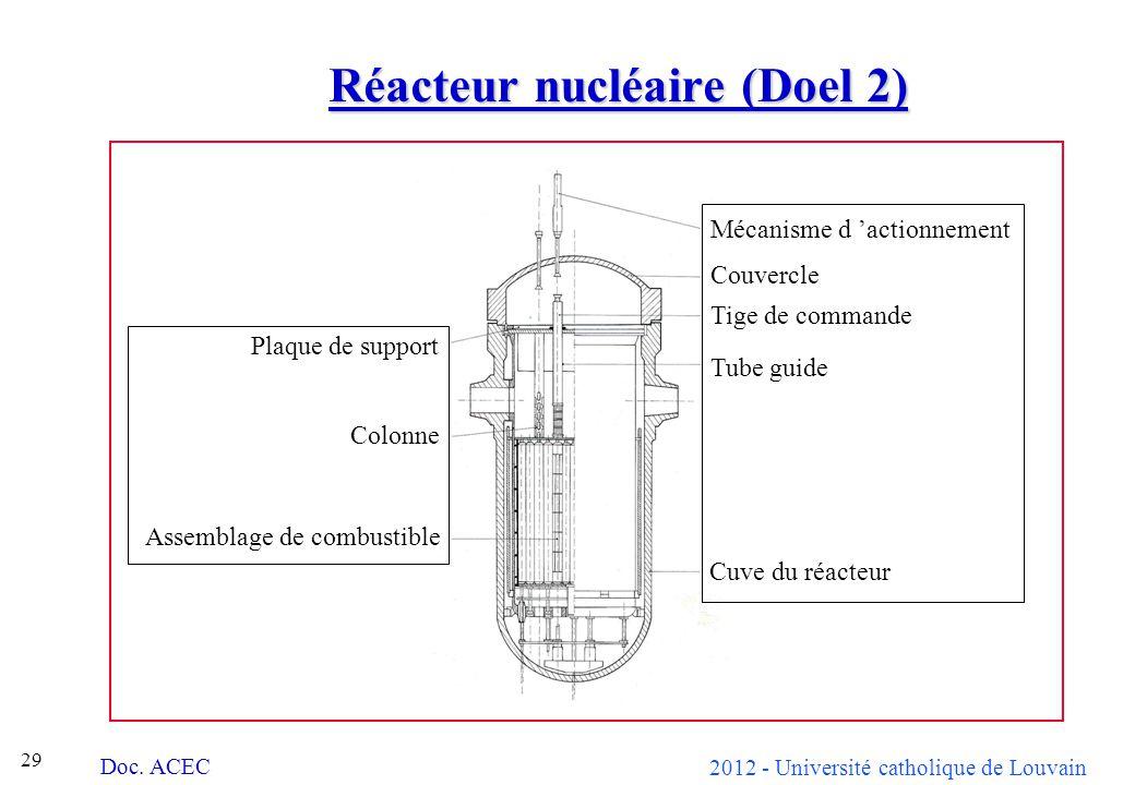 2012 - Université catholique de Louvain 29 Réacteur nucléaire (Doel 2) Plaque de support Couvercle Tige de commande Tube guide Cuve du réacteur Colonne Assemblage de combustible Mécanisme d actionnement Doc.