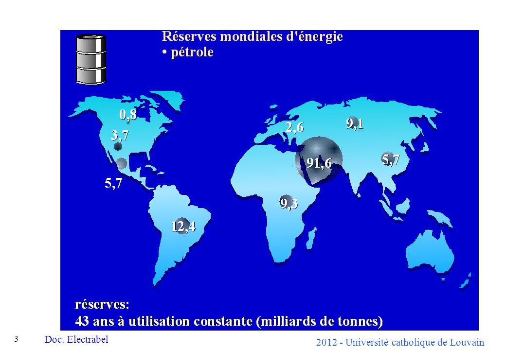 2012 - Université catholique de Louvain 34 Parc de production électrique belge II (1998) Doc Electrabel