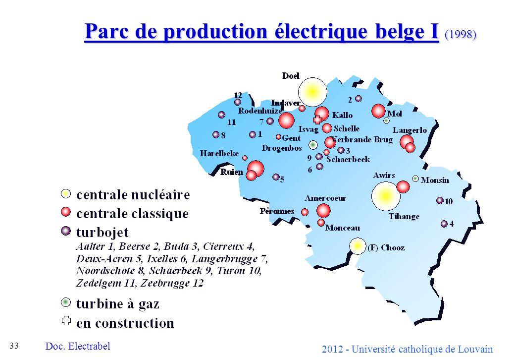 2012 - Université catholique de Louvain 33 Parc de production électrique belge I (1998) Doc. Electrabel