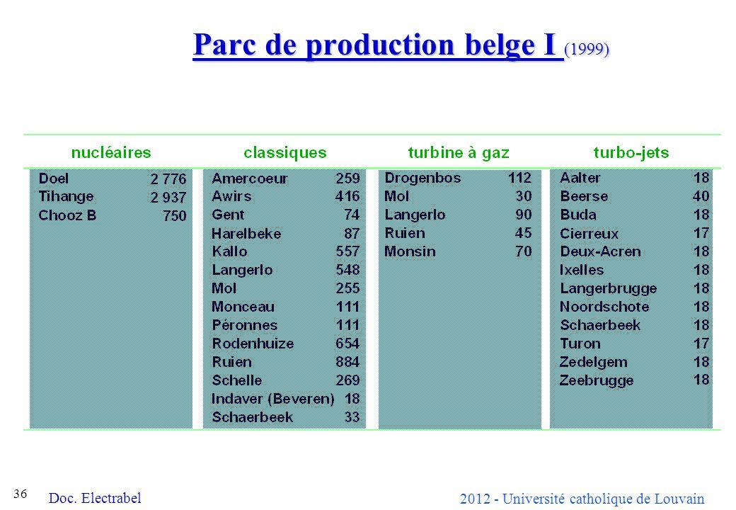2012 - Université catholique de Louvain 36 Parc de production belge I (1999) Doc. Electrabel