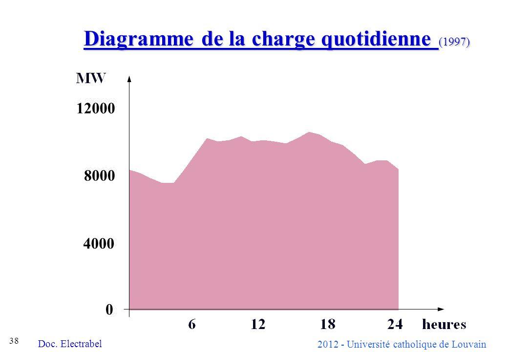 2012 - Université catholique de Louvain 38 Diagramme de la charge quotidienne (1997) 12000 8000 4000 0 Doc. Electrabel