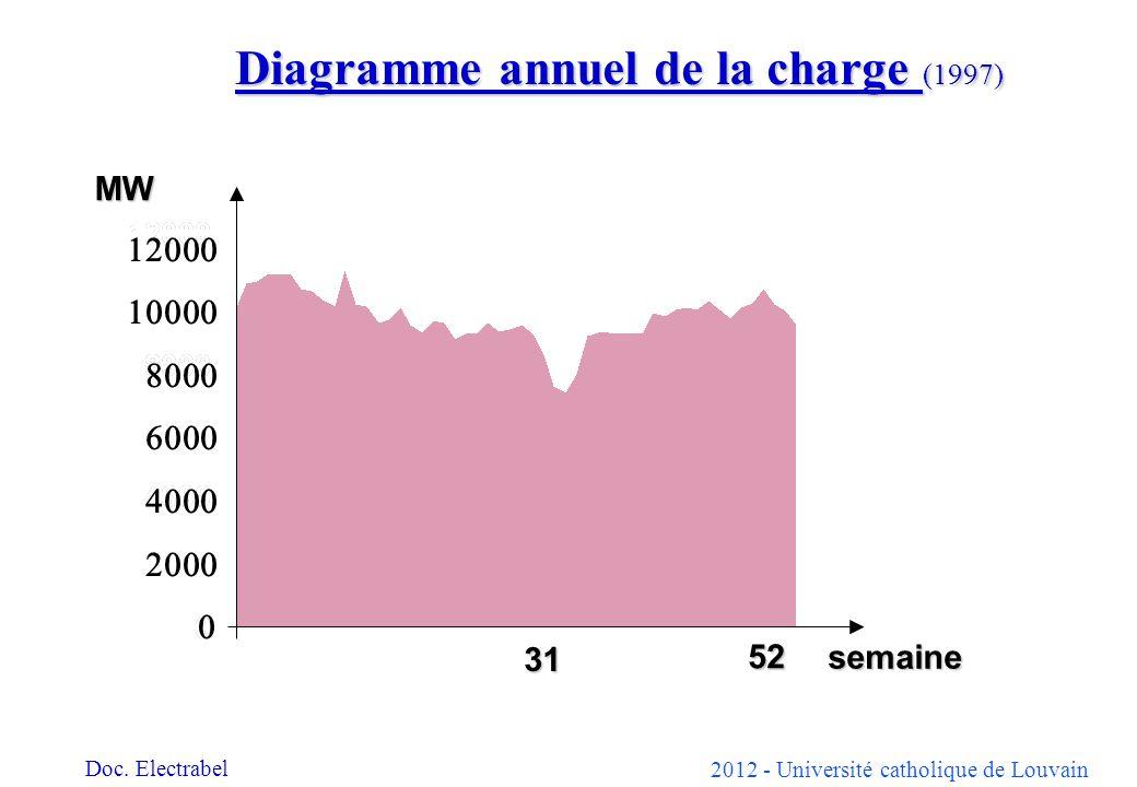2012 - Université catholique de Louvain semaine MW 31 52 Diagramme annuel de la charge (1997) Doc. Electrabel