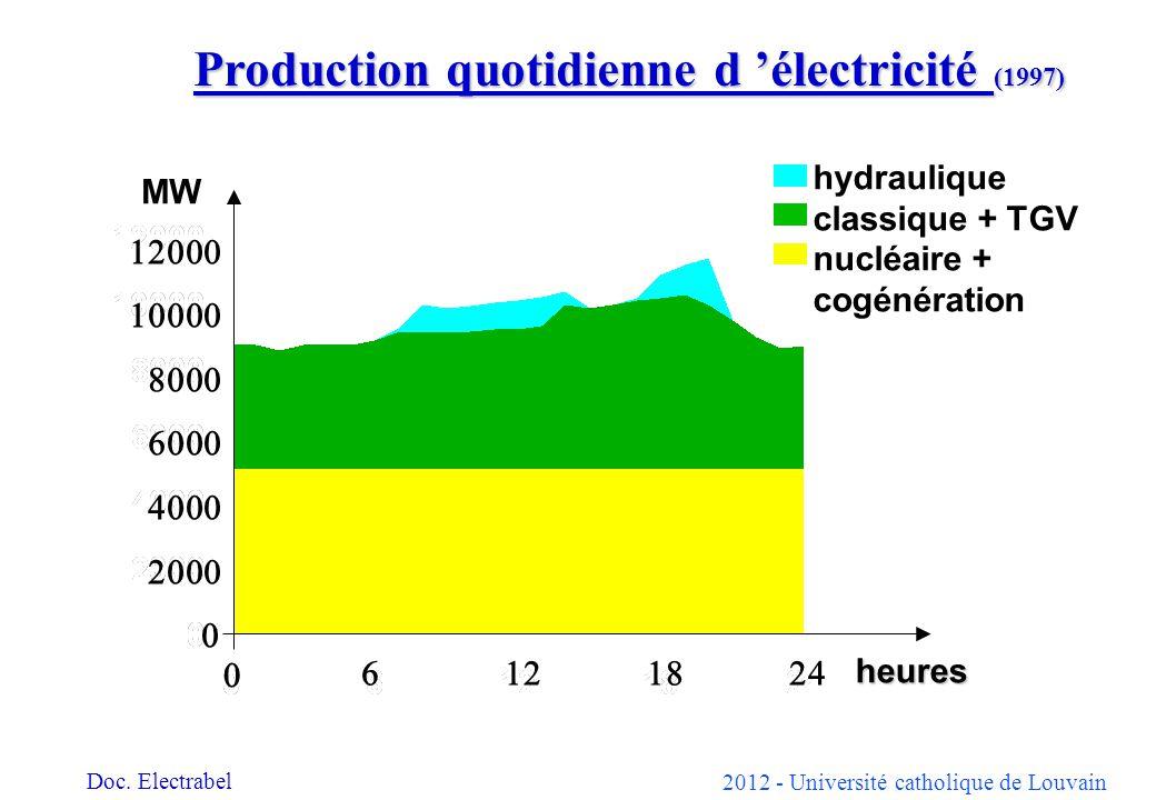 2012 - Université catholique de Louvain heures MW hydraulique classique + TGV nucléaire + cogénération Production quotidienne d électricité (1997) Doc.