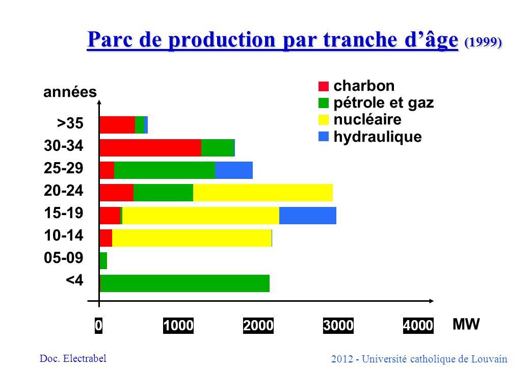 2012 - Université catholique de Louvain Parc de production par tranche dâge (1999) années charbon pétrole et gaz nucléaire hydraulique MW >35 30-34 25-29 20-24 15-19 10-14 05-09 <4 Doc.