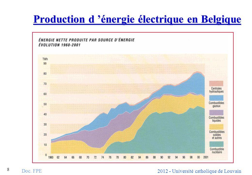 2012 - Université catholique de Louvain 8 Production d énergie électrique en Belgique Doc. FPE