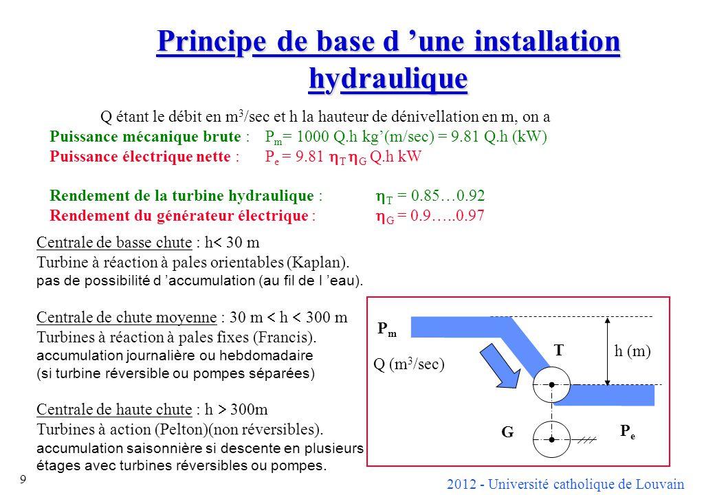 2012 - Université catholique de Louvain 9 Principe de base d une installation hydraulique Q étant le débit en m 3 /sec et h la hauteur de dénivellation en m, on a Puissance mécanique brute : P m = 1000 Q.h kg(m/sec) = 9.81 Q.h (kW) Puissance électrique nette :P e = 9.81 T G Q.h kW Rendement de la turbine hydraulique : T = 0.85…0.92 Rendement du générateur électrique : G = 0.9…..0.97 Centrale de basse chute : h 30 m Turbine à réaction à pales orientables (Kaplan).